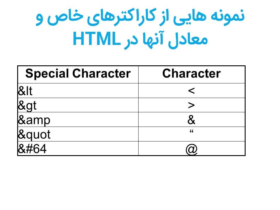 کاراکترهای خاص و معادل آن ها در HTML